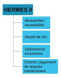 Esquema Hermes II