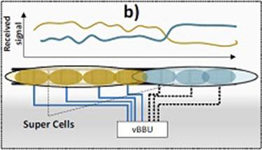 Esquema super cells