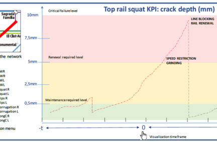 Top rail squat KPI graphic