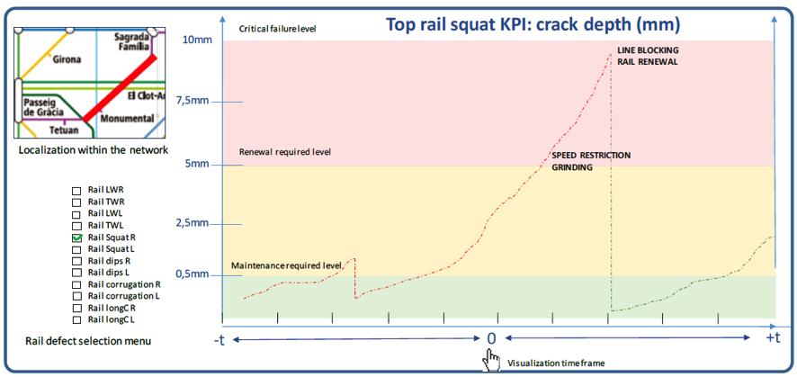 Top rail squat KPI graphic