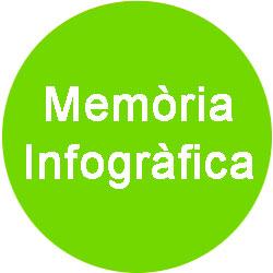Memoria infografica