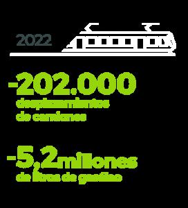 Previsiones FGC 2022