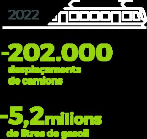 Previsions 2022 desplaçaments i gasoil