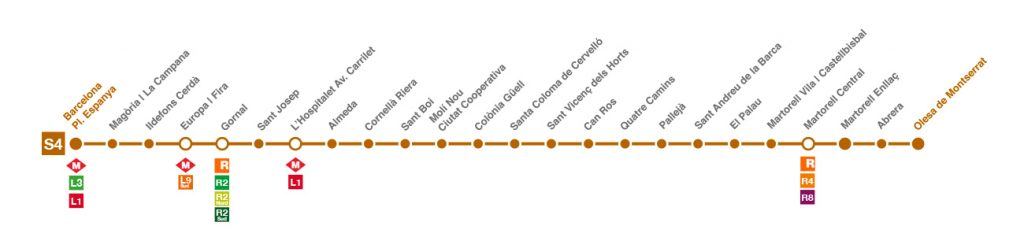 Línia S4 FGC