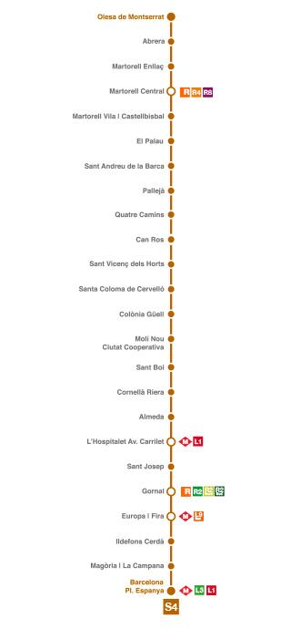 Línia S4