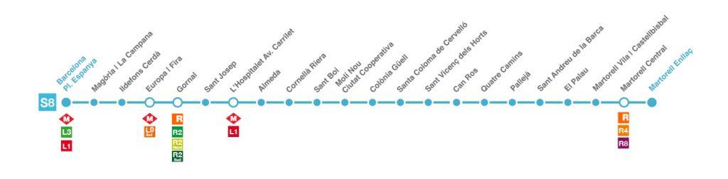 Linia S8 FGC