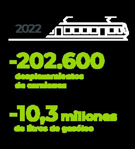 Previsión FGC 2022